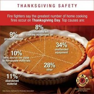thanksgiving-safety